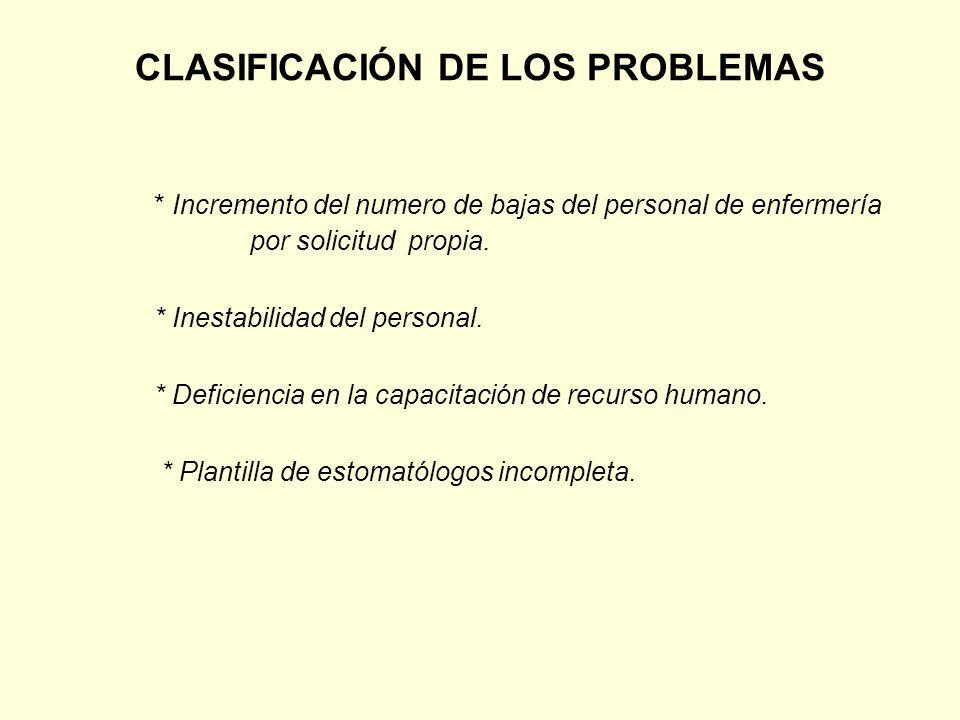 CLASIFICACIÓN DE LOS PROBLEMAS * Incremento del numero de bajas del personal de enfermería por solicitud propia. * Inestabilidad del personal. * Defic