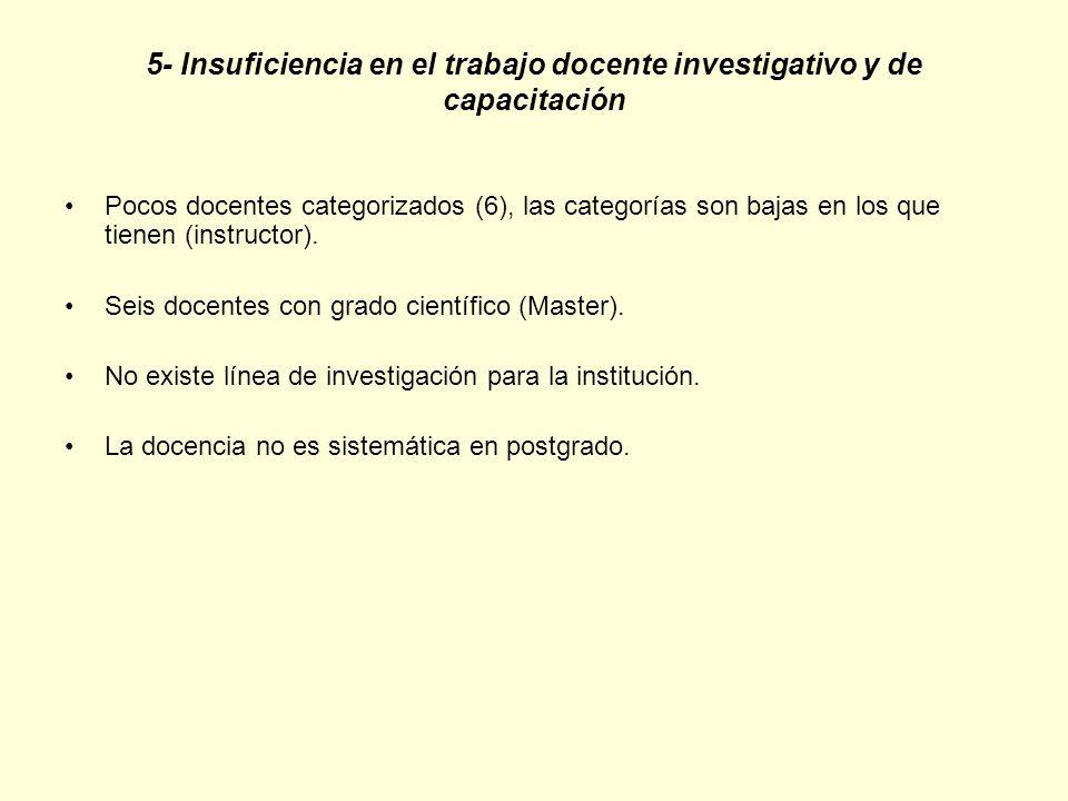 5- Insuficiencia en el trabajo docente investigativo y de capacitación Pocos docentes categorizados (6), las categorías son bajas en los que tienen (i