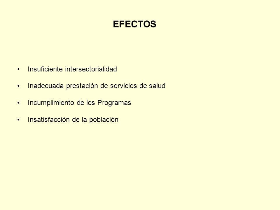 Insuficiente intersectorialidad Inadecuada prestación de servicios de salud Incumplimiento de los Programas Insatisfacción de la población EFECTOS