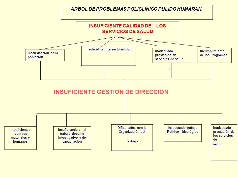 ARBOL DE PROBLEMAS POLICLÍNICO PULIDO HUMARAN. INSUFICIENTE CALIDAD DE LOS SERVICIOS DE SALUD Insatisfacción de la población Insuficiente Intersectori