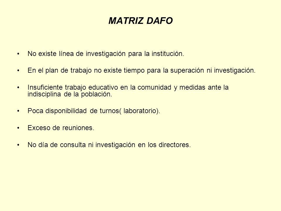 MATRIZ DAFO No existe línea de investigación para la institución. En el plan de trabajo no existe tiempo para la superación ni investigación. Insufici
