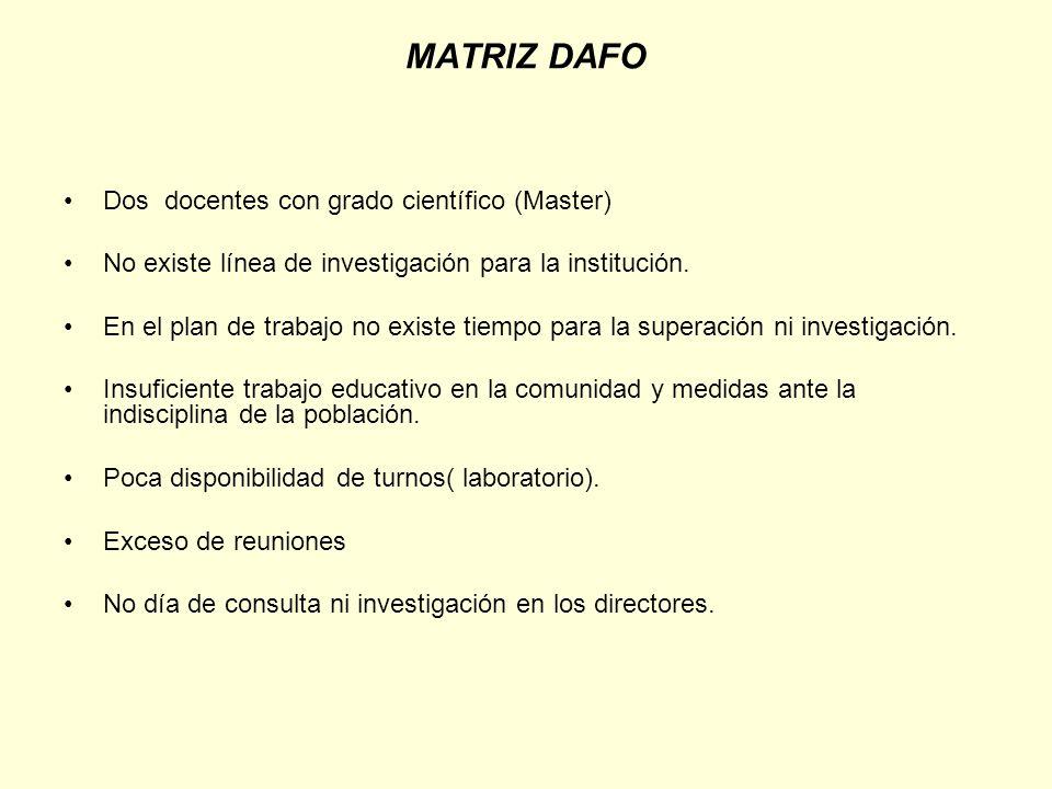 MATRIZ DAFO Dos docentes con grado científico (Master) No existe línea de investigación para la institución. En el plan de trabajo no existe tiempo pa