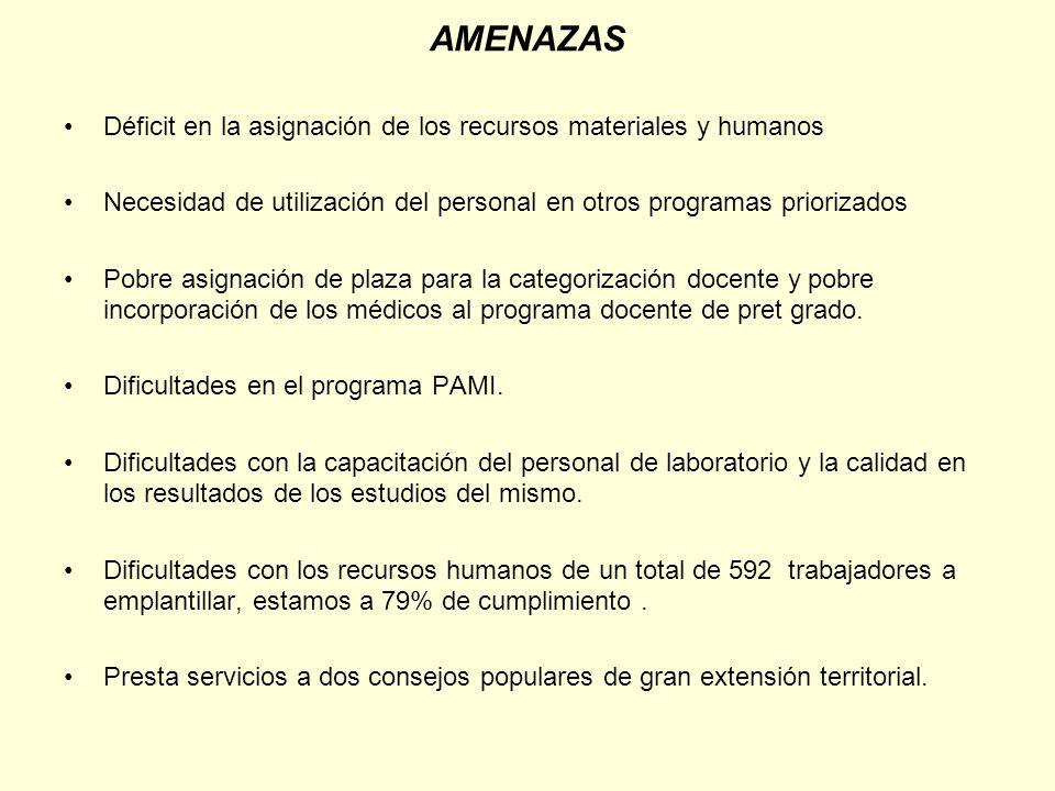 AMENAZAS Déficit en la asignación de los recursos materiales y humanos Necesidad de utilización del personal en otros programas priorizados Pobre asig