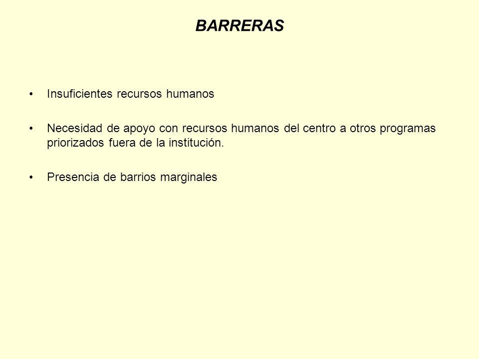 BARRERAS Insuficientes recursos humanos Necesidad de apoyo con recursos humanos del centro a otros programas priorizados fuera de la institución. Pres