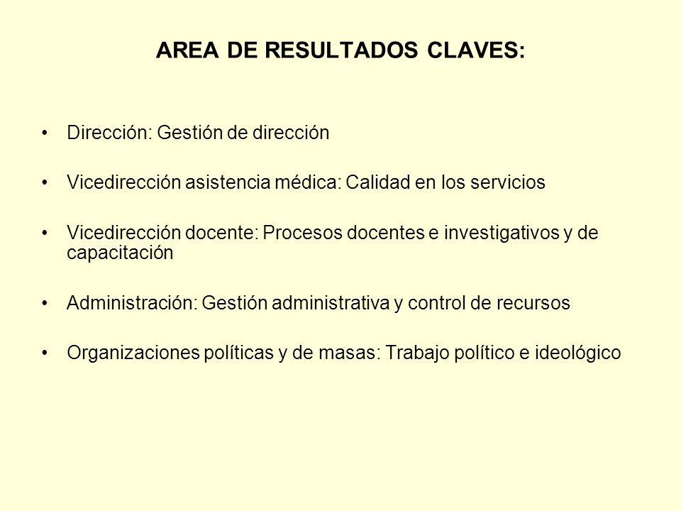 AREA DE RESULTADOS CLAVES: Dirección: Gestión de dirección Vicedirección asistencia médica: Calidad en los servicios Vicedirección docente: Procesos d