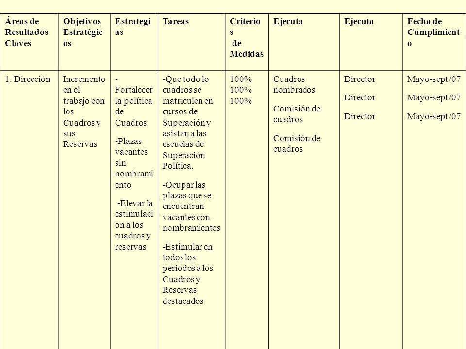 Áreas de Resultados Claves Objetivos Estratégic os Estrategi as TareasCriterio s de Medidas Ejecuta Fecha de Cumplimient o 1. DirecciónIncremento en e
