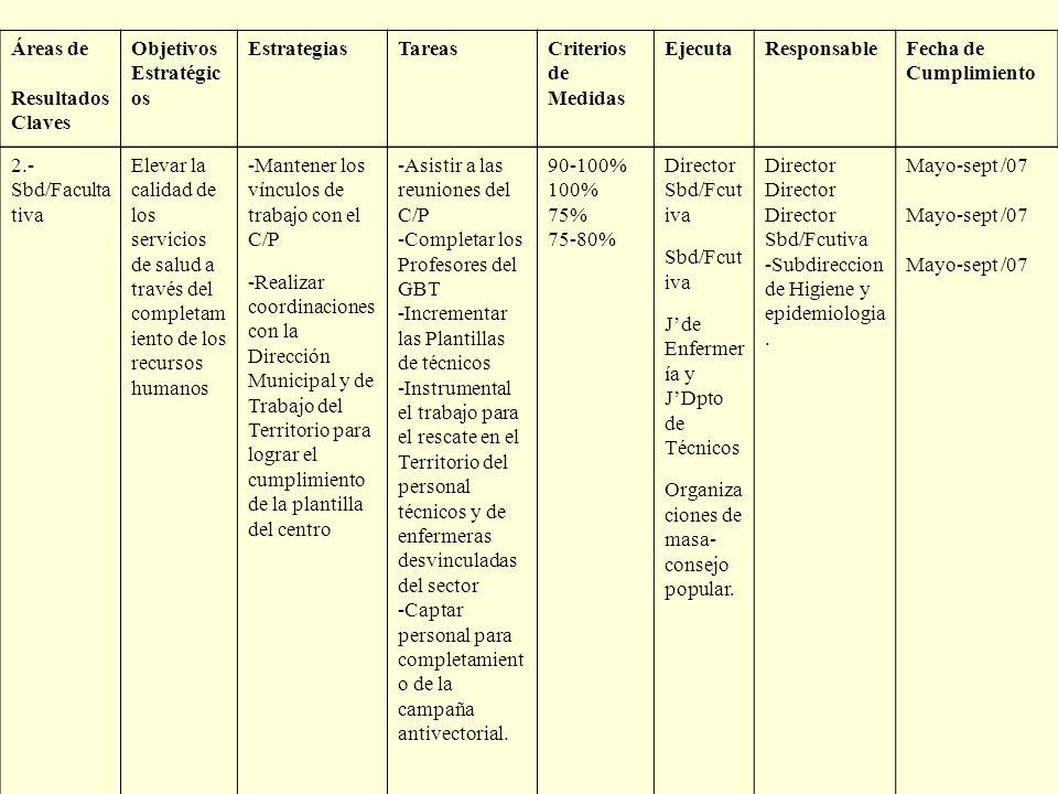 Áreas de Resultados Claves Objetivos Estratégic os EstrategiasTareasCriterios de Medidas EjecutaResponsableFecha de Cumplimiento 2.- Sbd/Faculta tiva