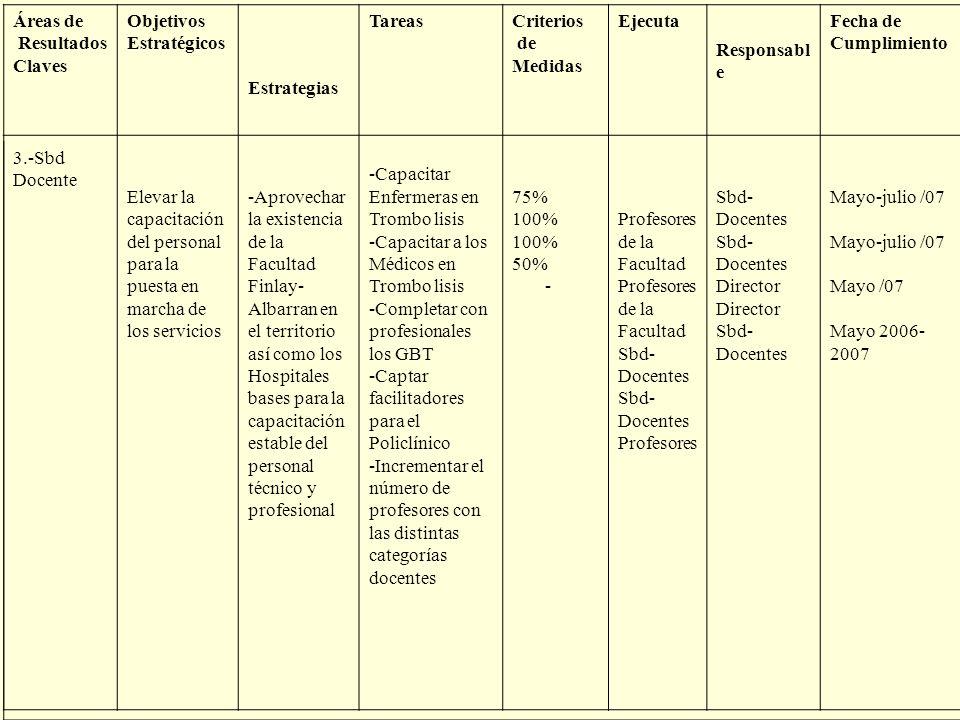 Áreas de Resultados Claves Objetivos Estratégicos Estrategias TareasCriterios de Medidas Ejecuta Responsabl e Fecha de Cumplimiento Elevar la capacita