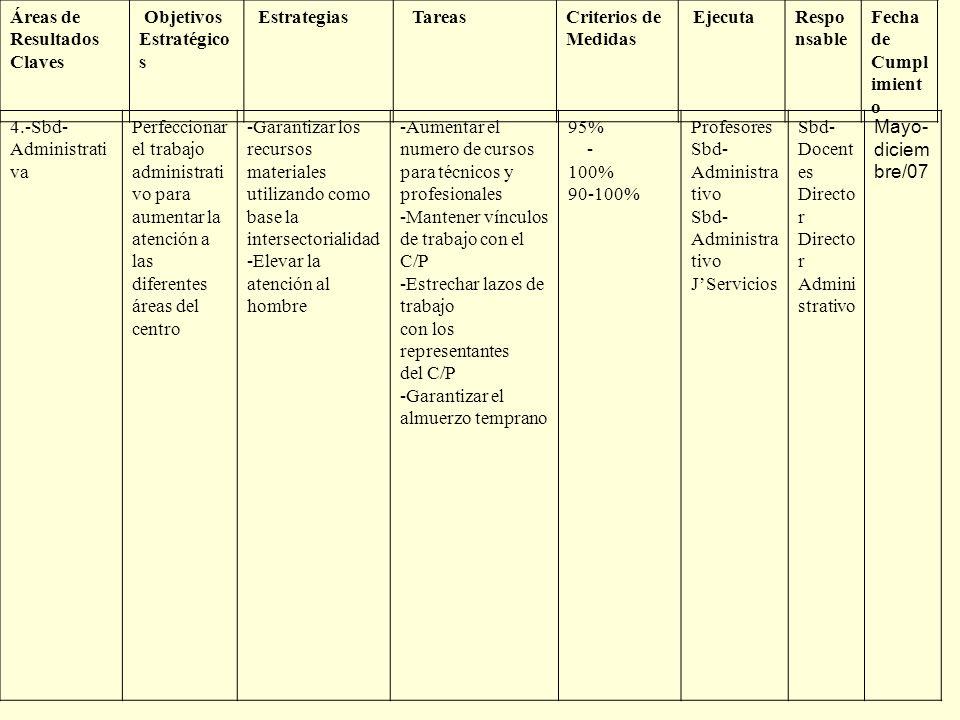 Áreas de Resultados Claves Objetivos Estratégico s Estrategias TareasCriterios de Medidas EjecutaRespo nsable Fecha de Cumpl imient o 4.-Sbd- Administ