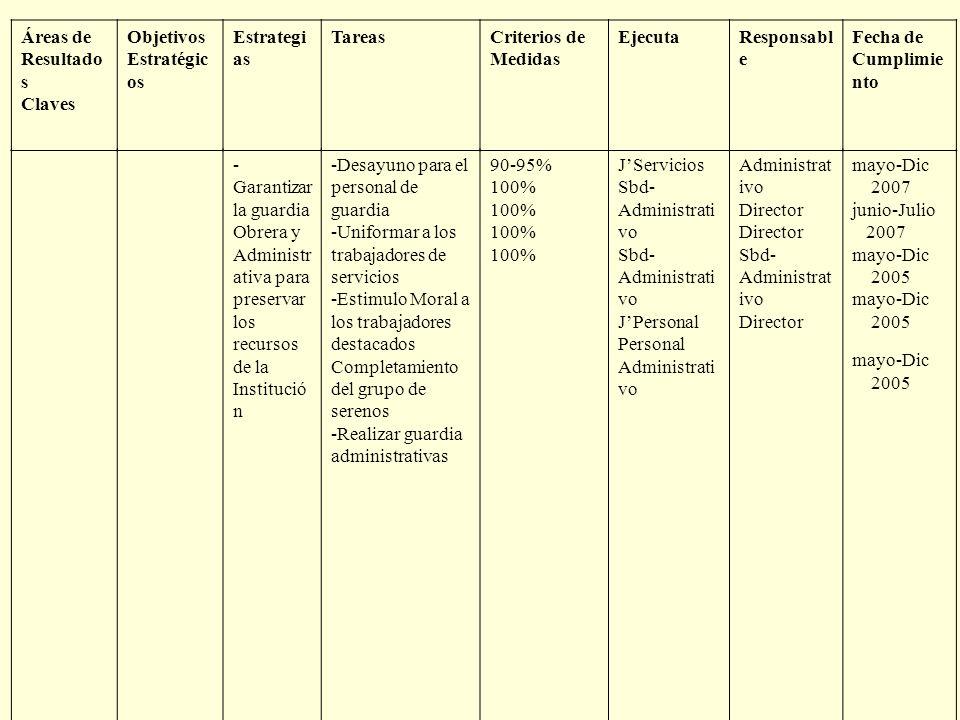 Áreas de Resultado s Claves Objetivos Estratégic os Estrategi as TareasCriterios de Medidas EjecutaResponsabl e Fecha de Cumplimie nto - Garantizar la