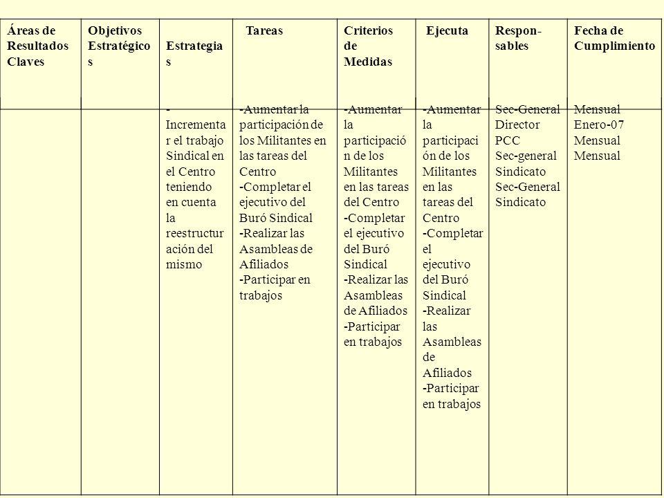 Áreas de Resultados Claves Objetivos Estratégico s Estrategia s TareasCriterios de Medidas EjecutaRespon- sables Fecha de Cumplimiento - Incrementa r