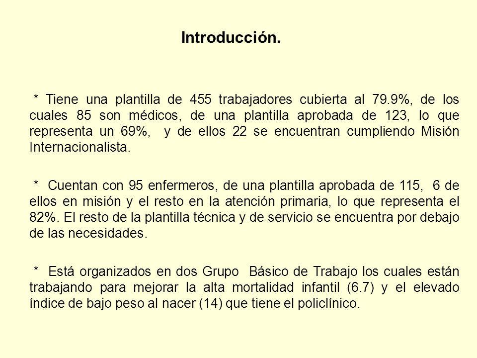 * Tiene una plantilla de 455 trabajadores cubierta al 79.9%, de los cuales 85 son médicos, de una plantilla aprobada de 123, lo que representa un 69%,
