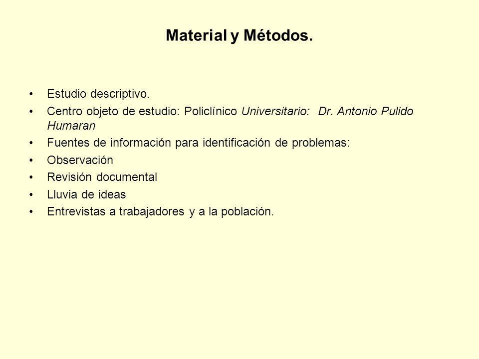 Material y Métodos. Estudio descriptivo. Centro objeto de estudio: Policlínico Universitario: Dr. Antonio Pulido Humaran Fuentes de información para i