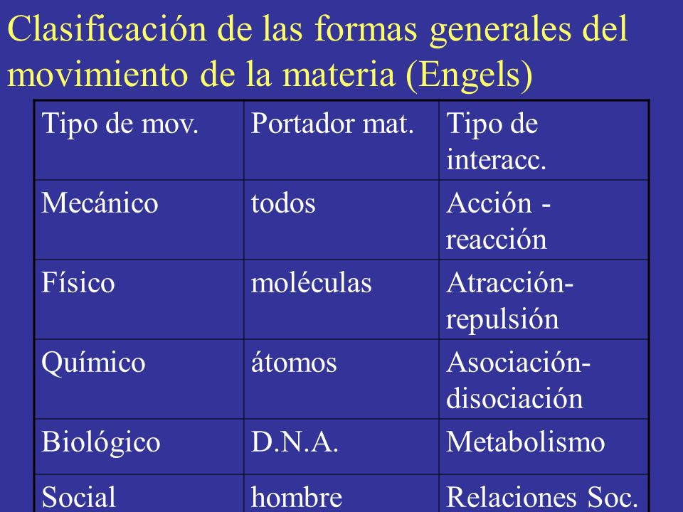 Clasificación de las formas generales del movimiento de la materia (Engels) Tipo de mov.Portador mat.Tipo de interacc. MecánicotodosAcción - reacción