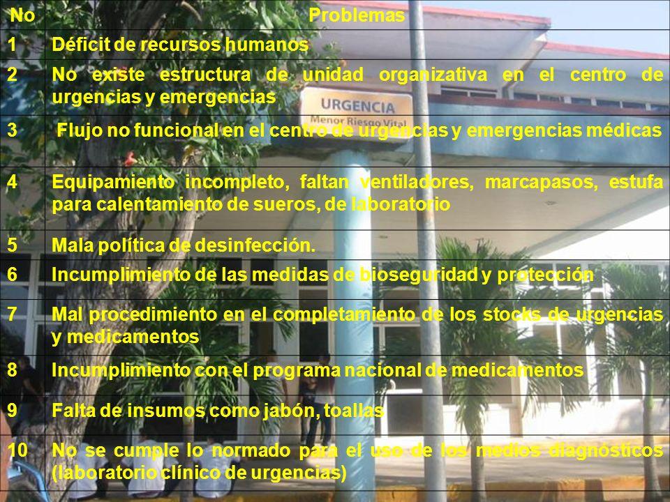 NoProblemas 1Déficit de recursos humanos 2No existe estructura de unidad organizativa en el centro de urgencias y emergencias 3 Flujo no funcional en