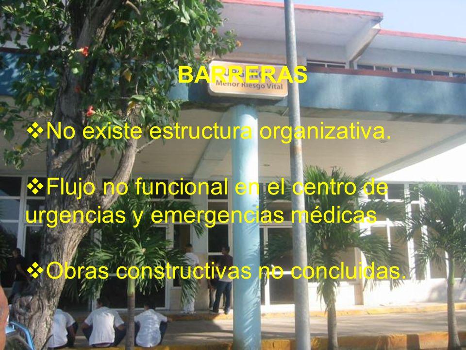 BARRERAS No existe estructura organizativa. Flujo no funcional en el centro de urgencias y emergencias médicas Obras constructivas no concluidas.