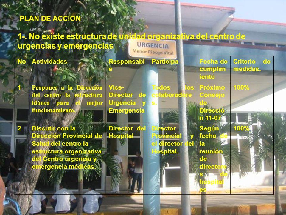 PLAN DE ACCION 1-. No existe estructura de unidad organizativa del centro de urgencias y emergencias NoActividadesResponsabl e ParticipaFecha de cumpl