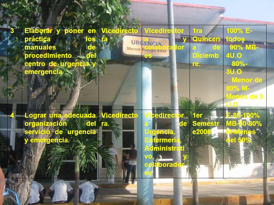 3Elaborar y poner en práctica los manuales de procedimiento del centro de urgencia y emergencia Vicedirecto ra Vicedirector a y colaborador es 1ra Qui