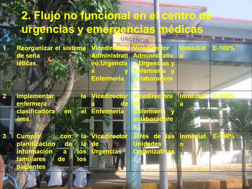 2. Flujo no funcional en el centro de urgencias y emergencias médicas 1Reorganizar el sistema de seña léticas. Vicedirector Administrati vo,Urgencia s