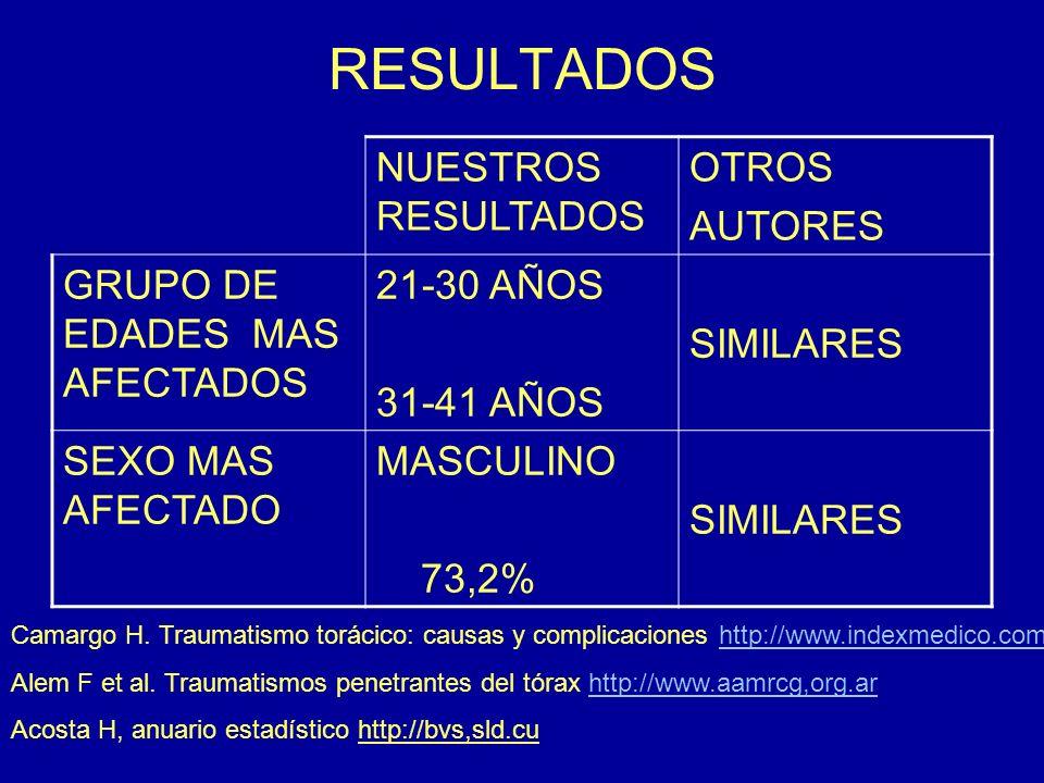 RESULTADOS NUESTROS RESULTADOS OTROS AUTORES GRUPO DE EDADES MAS AFECTADOS 21-30 AÑOS 31-41 AÑOS SIMILARES SEXO MAS AFECTADO MASCULINO 73,2% SIMILARES