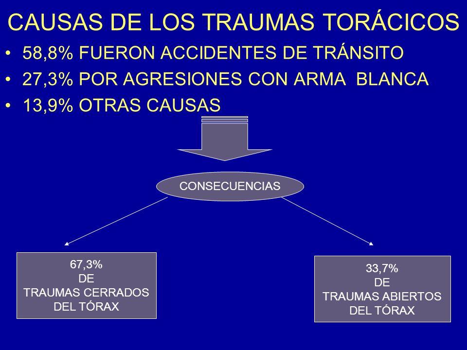 CAUSAS DE LOS TRAUMAS TORÁCICOS 58,8% FUERON ACCIDENTES DE TRÁNSITO 27,3% POR AGRESIONES CON ARMA BLANCA 13,9% OTRAS CAUSAS CONSECUENCIAS 67,3% DE TRA