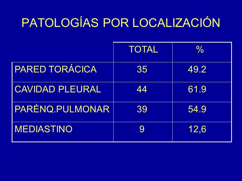 PATOLOGÍAS POR LOCALIZACIÓN TOTAL % PARED TORÁCICA 35 49.2 CAVIDAD PLEURAL 44 61.9 PARÉNQ.PULMONAR 39 54.9 MEDIASTINO 9 12,6