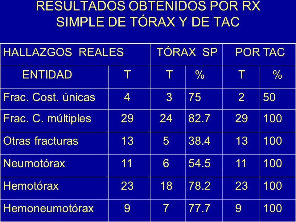 RESULTADOS OBTENIDOS POR RX SIMPLE DE TÓRAX Y DE TAC HALLAZGOS REALES TÓRAX SP POR TAC ENTIDAD T T % T % Frac. Cost. únicas 4 375 250 Frac. C. múltipl