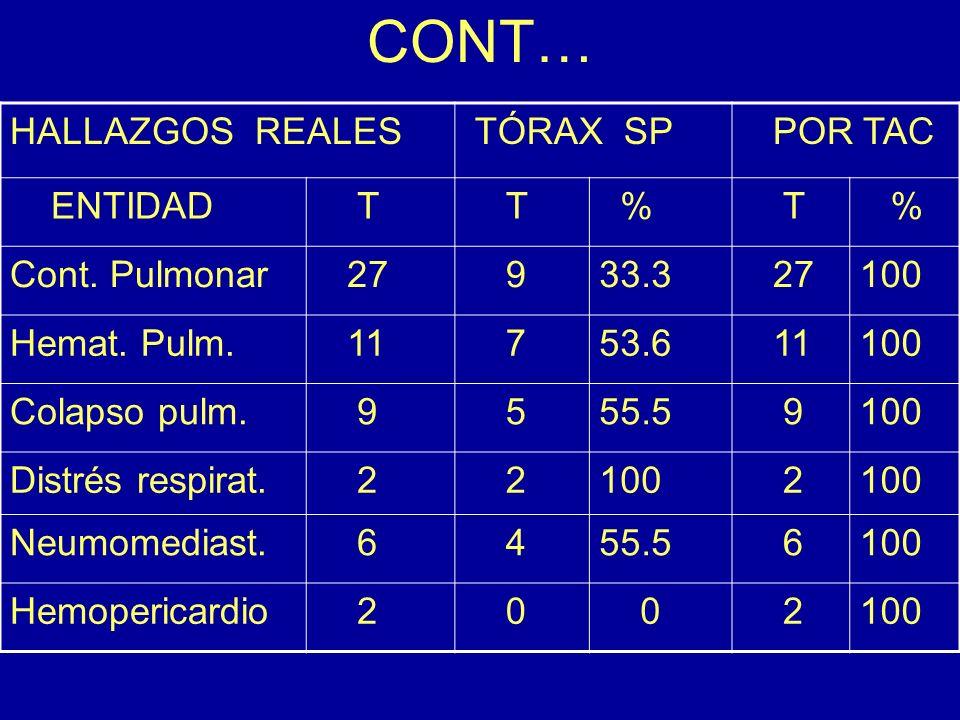 CONT… HALLAZGOS REALES TÓRAX SP POR TAC ENTIDAD T T % T % Cont. Pulmonar 27 933.3 27100 Hemat. Pulm. 11 753.6 11100 Colapso pulm. 9 555.5 9100 Distrés