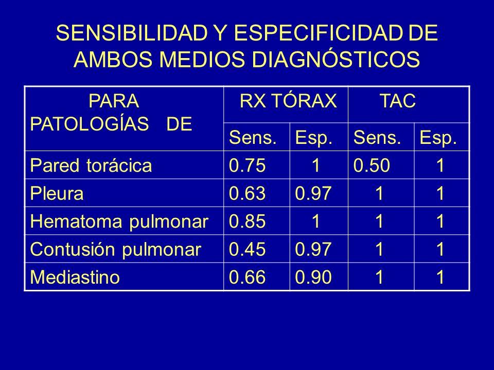 SENSIBILIDAD Y ESPECIFICIDAD DE AMBOS MEDIOS DIAGNÓSTICOS PARA PATOLOGÍAS DE RX TÓRAX TAC Sens.Esp.Sens.Esp. Pared torácica0.75 10.50 1 Pleura0.630.97