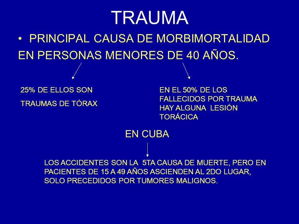 CAUSAS DE LOS TRAUMAS TORÁCICOS 58,8% FUERON ACCIDENTES DE TRÁNSITO 27,3% POR AGRESIONES CON ARMA BLANCA 13,9% OTRAS CAUSAS CONSECUENCIAS 67,3% DE TRAUMAS CERRADOS DEL TÓRAX 33,7% DE TRAUMAS ABIERTOS DEL TÓRAX