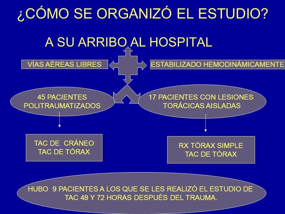 ¿CÓMO SE ORGANIZÓ EL ESTUDIO? A SU ARRIBO AL HOSPITAL VÍAS AÉREAS LIBRES ESTABILIZADO HEMODINÁMICAMENTE 45 PACIENTES POLITRAUMATIZADOS 17 PACIENTES CO