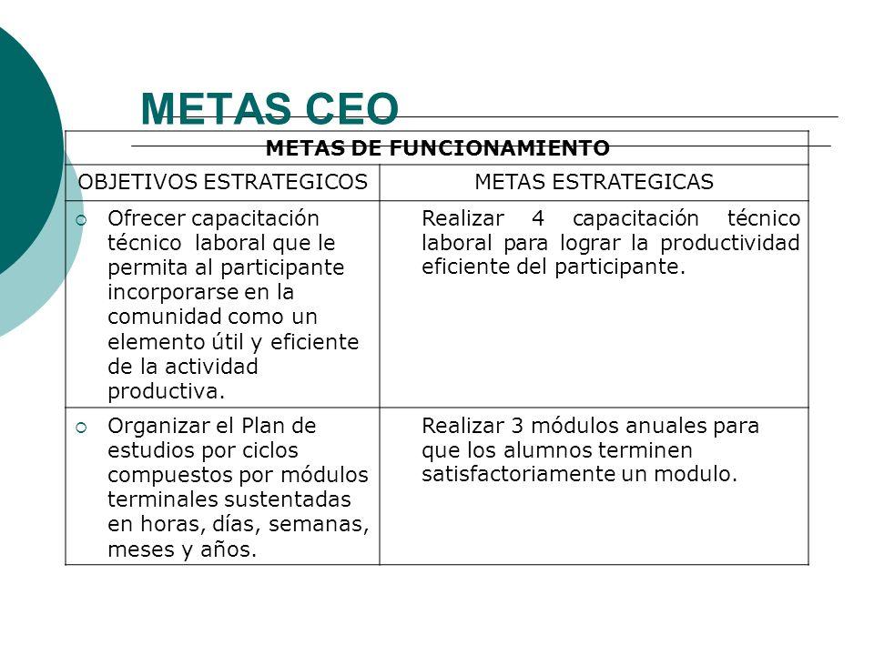 META DE FUNCIONAMIENTO Son aquellas referidas a la organización y funcionamiento del centro educativo; en particular, a los sistemas técnico-administr