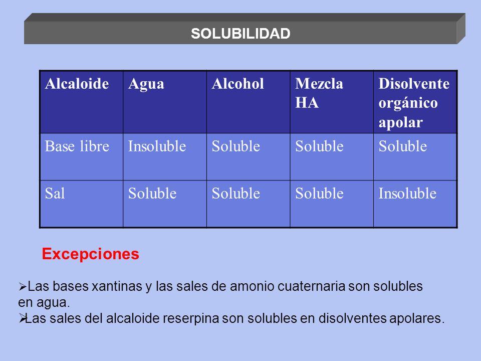AlcaloideAguaAlcoholMezcla HA Disolvente orgánico apolar Base libreInsolubleSoluble SalSoluble Insoluble SOLUBILIDAD Las bases xantinas y las sales de