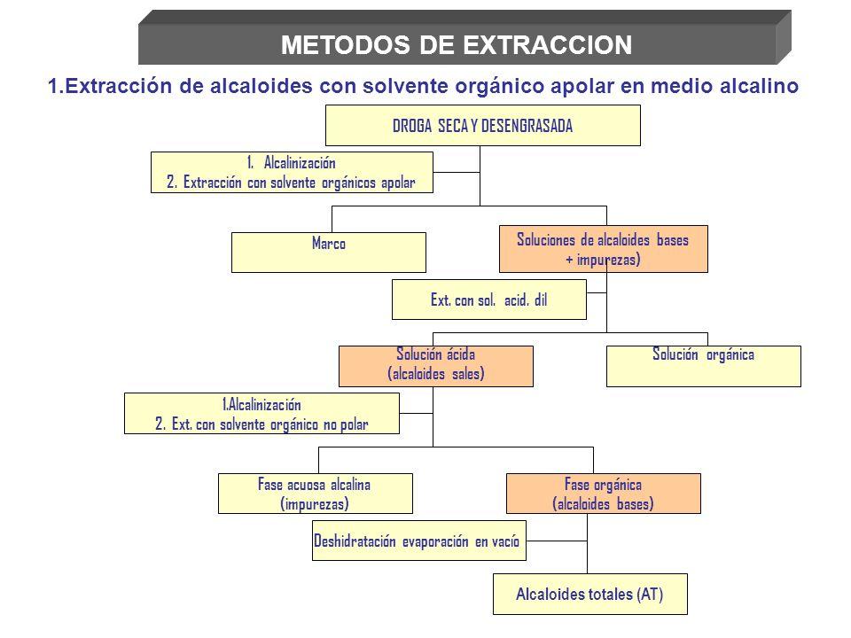 Marco Soluciones de alcaloides bases + impurezas) Ext. con sol. acid. dil Solución orgánicaSolución ácida (alcaloides sales) 1.Alcalinización 2. Ext.