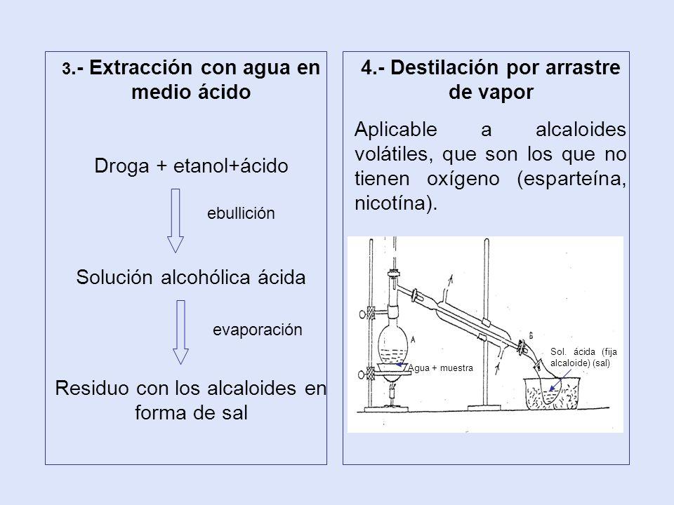 3.- Extracción con agua en medio ácido Droga + etanol+ácido Solución alcohólica ácida Residuo con los alcaloides en forma de sal ebullición evaporació