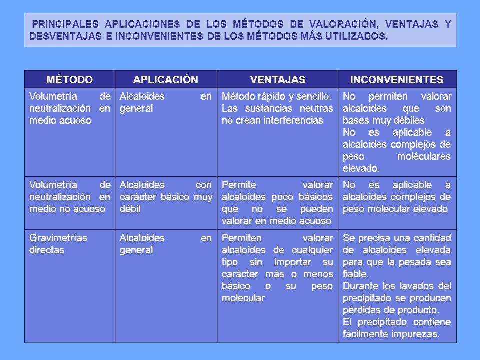 PRINCIPALES APLICACIONES DE LOS MÉTODOS DE VALORACIÓN, VENTAJAS Y DESVENTAJAS E INCONVENIENTES DE LOS MÉTODOS MÁS UTILIZADOS. MÉTODOAPLICACIÓNVENTAJAS
