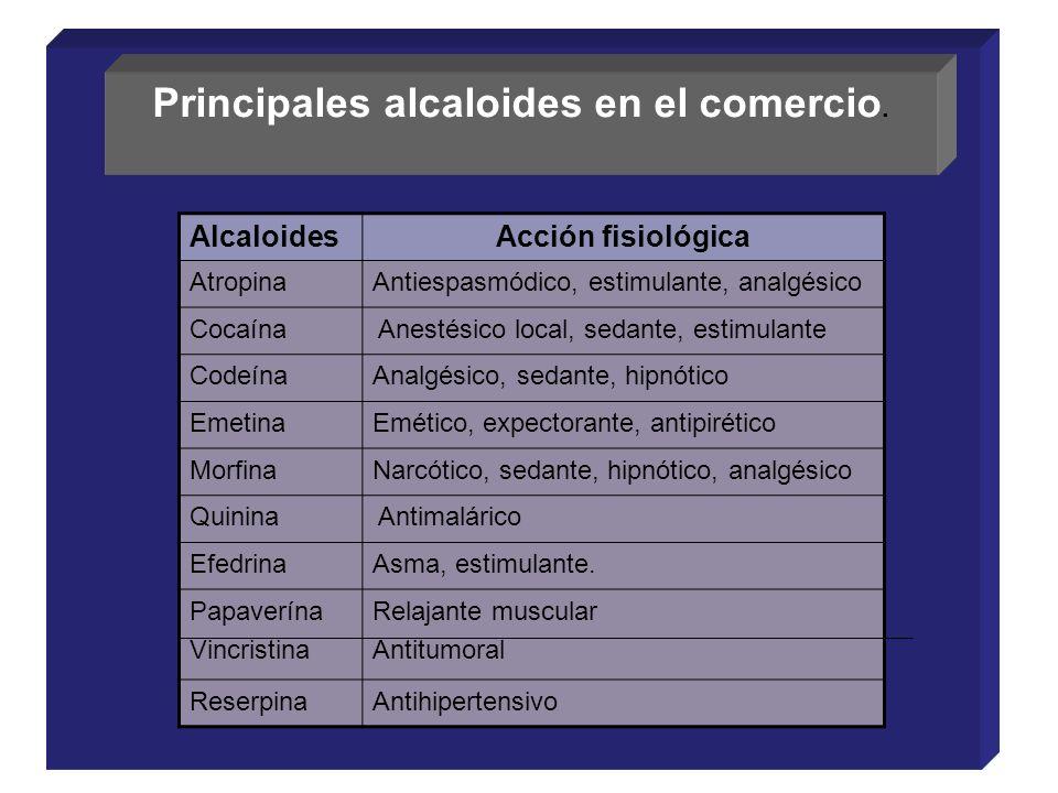Principales alcaloides en el comercio. AlcaloidesAcción fisiológica AtropinaAntiespasmódico, estimulante, analgésico Cocaína Anestésico local, sedante