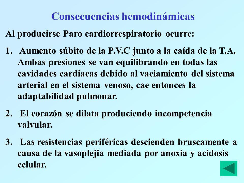 Consecuencias hemodinámicas Al producirse Paro cardiorrespiratorio ocurre: 1. Aumento súbito de la P.V.C junto a la caída de la T.A. Ambas presiones s