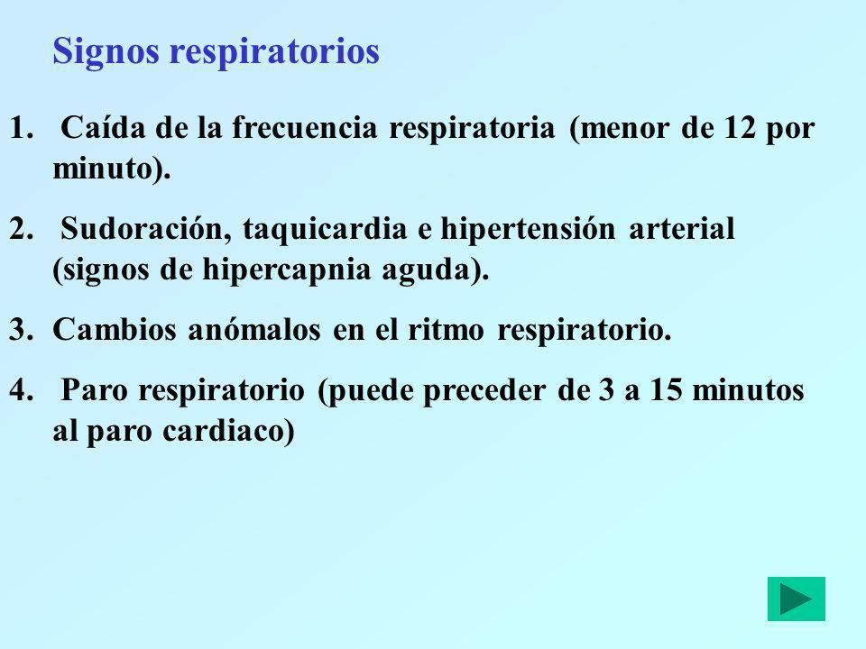 Signos respiratorios 1. Caída de la frecuencia respiratoria (menor de 12 por minuto). 2. Sudoración, taquicardia e hipertensión arterial (signos de hi