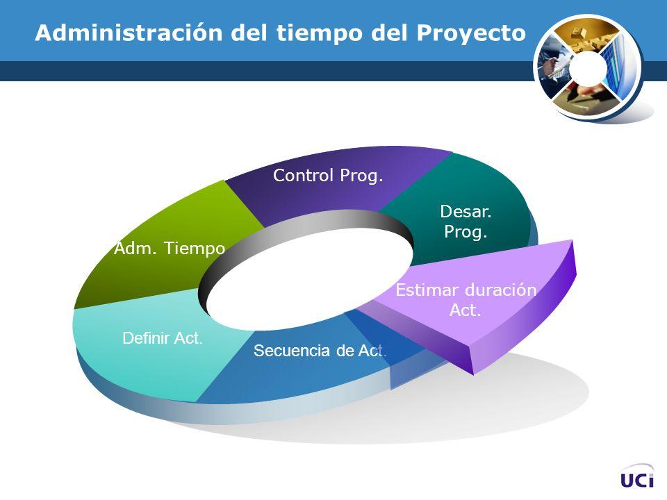 Administración del tiempo del Proyecto Adm. Tiempo Control Prog. Desar. Prog. Estimar duración Act. Secuencia de Act. Definir Act.
