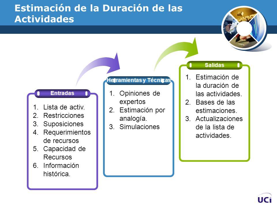 Estimación de la Duración de las Actividades Herramientas y Técnicas Salidas Entradas 1.Lista de activ. 2.Restricciones 3.Suposiciones 4.Requerimiento