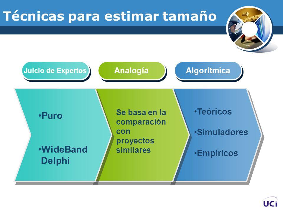 Técnicas para estimar tamaño Juicio de Expertos Analogía Algorítmica Puro WideBand Delphi Se basa en la comparación con proyectos similares Teóricos S