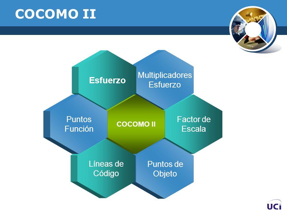COCOMO II Factor de Escala Multiplicadores Esfuerzo Puntos de Objeto COCOMO II Esfuerzo Líneas de Código Puntos Función