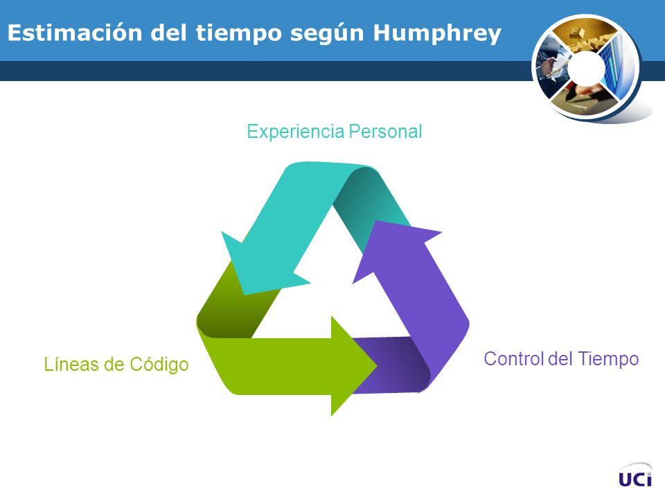 Estimación del tiempo según Humphrey Líneas de Código Control del Tiempo Experiencia Personal