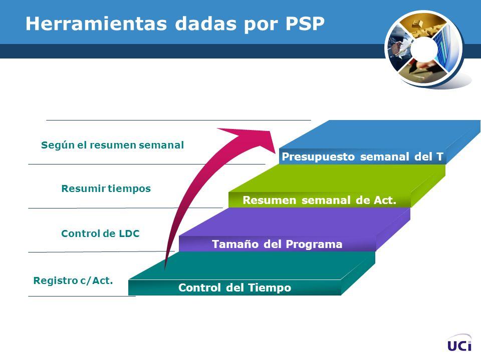 Herramientas dadas por PSP Según el resumen semanal Resumir tiempos Control de LDC Registro c/Act. Presupuesto semanal del T Resumen semanal de Act. T