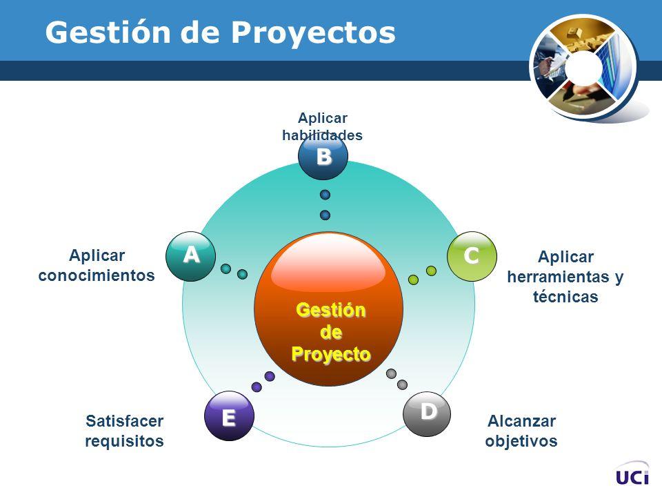 Gestión de Proyectos GestióndeProyecto B E C D A Aplicar conocimientos Aplicar habilidades Aplicar herramientas y técnicas Satisfacer requisitos Alcan