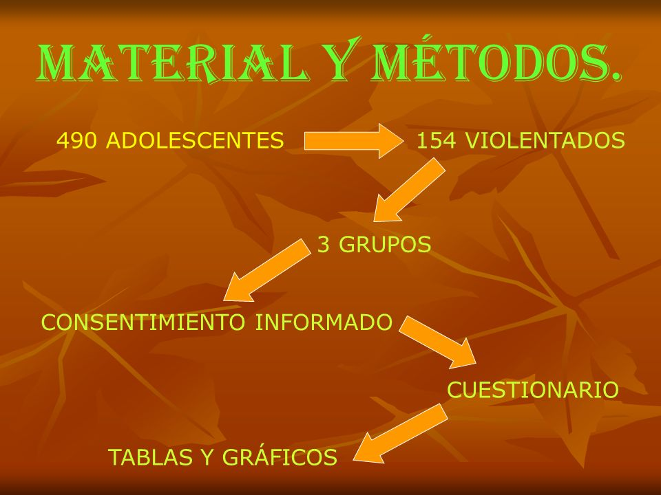 MATERIAL Y MÉTODOS. 490 ADOLESCENTES154 VIOLENTADOS 3 GRUPOS CUESTIONARIO CONSENTIMIENTO INFORMADO TABLAS Y GRÁFICOS