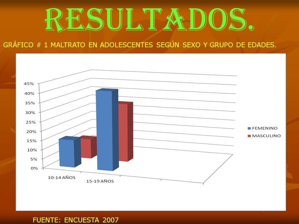 RESULTADOS. GRÁFICO # 1 MALTRATO EN ADOLESCENTES SEGÚN SEXO Y GRUPO DE EDADES. FUENTE: ENCUESTA 2007