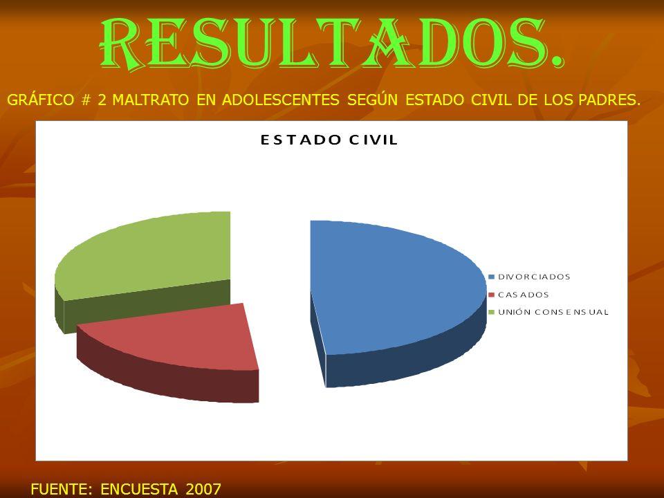 RESULTADOS. GRÁFICO # 2 MALTRATO EN ADOLESCENTES SEGÚN ESTADO CIVIL DE LOS PADRES. FUENTE: ENCUESTA 2007