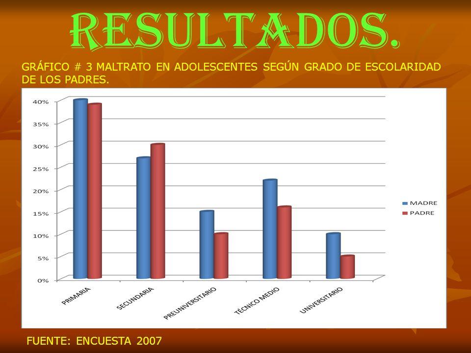 RESULTADOS. GRÁFICO # 3 MALTRATO EN ADOLESCENTES SEGÚN GRADO DE ESCOLARIDAD DE LOS PADRES. FUENTE: ENCUESTA 2007